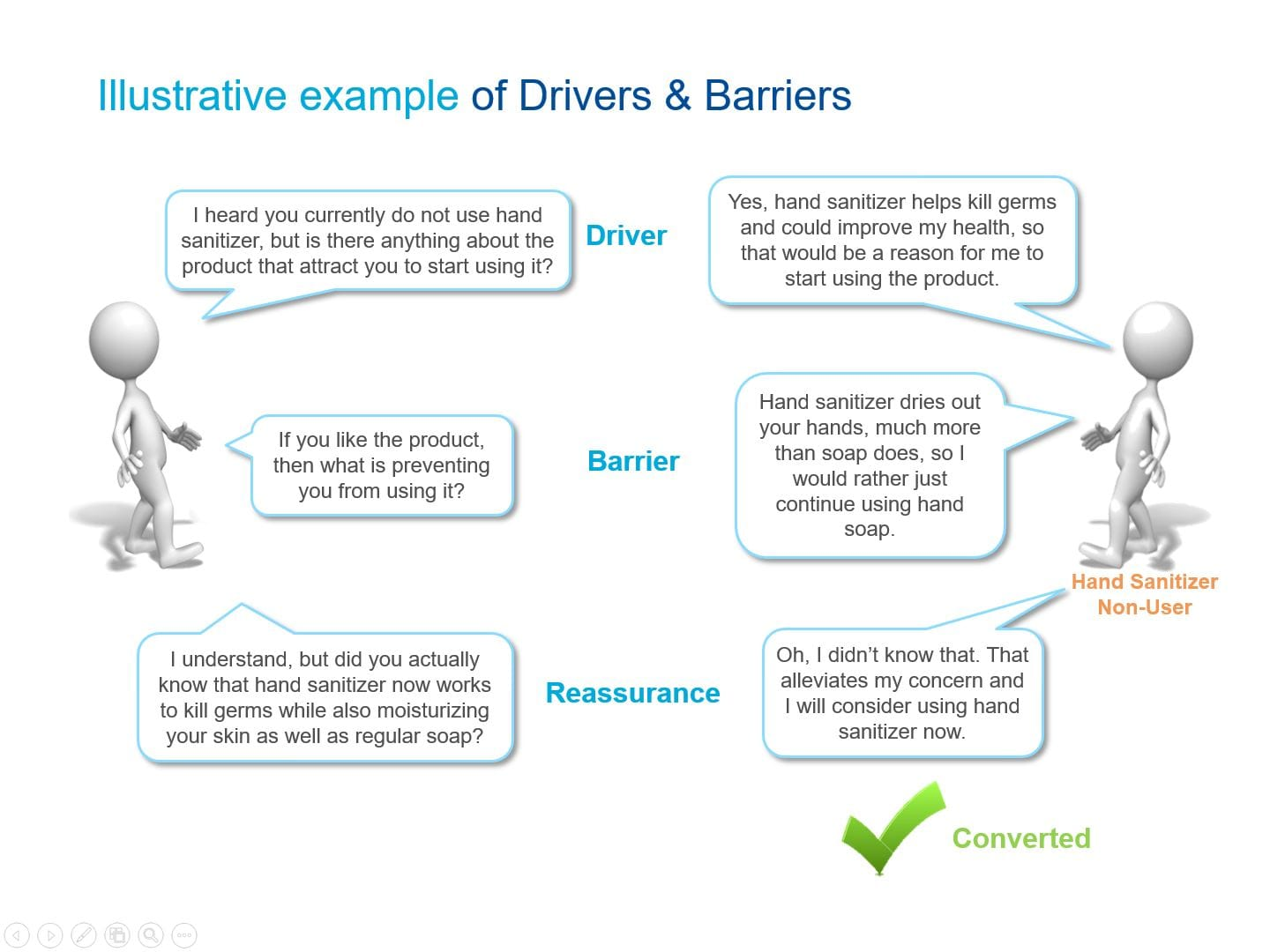 Drivers and barriers