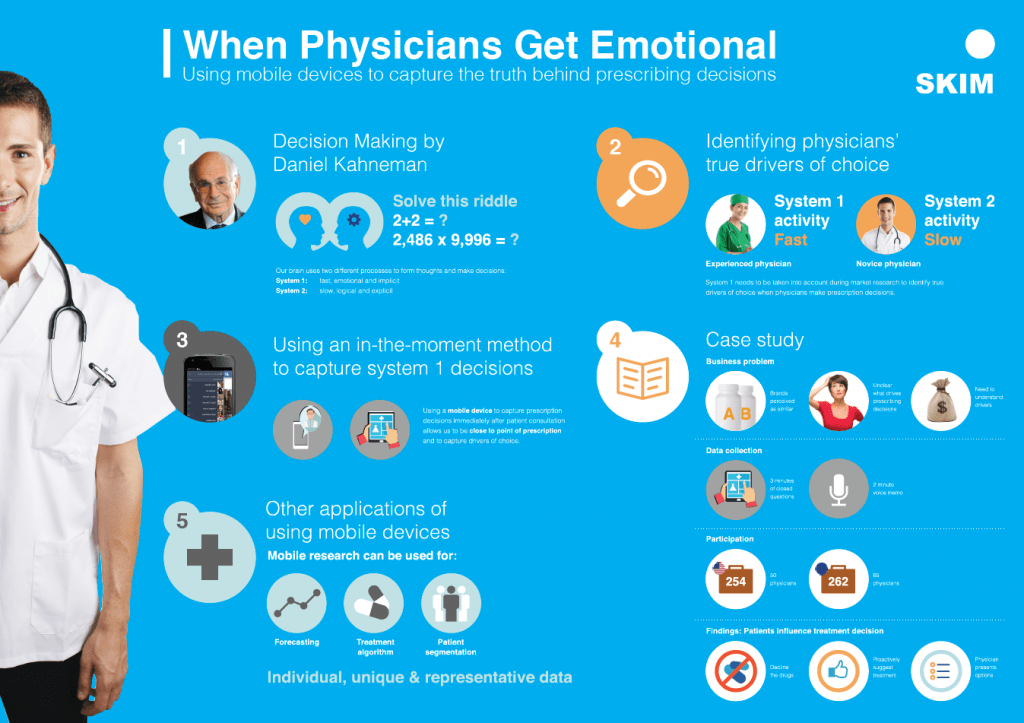 physiciansemotionalinfographic