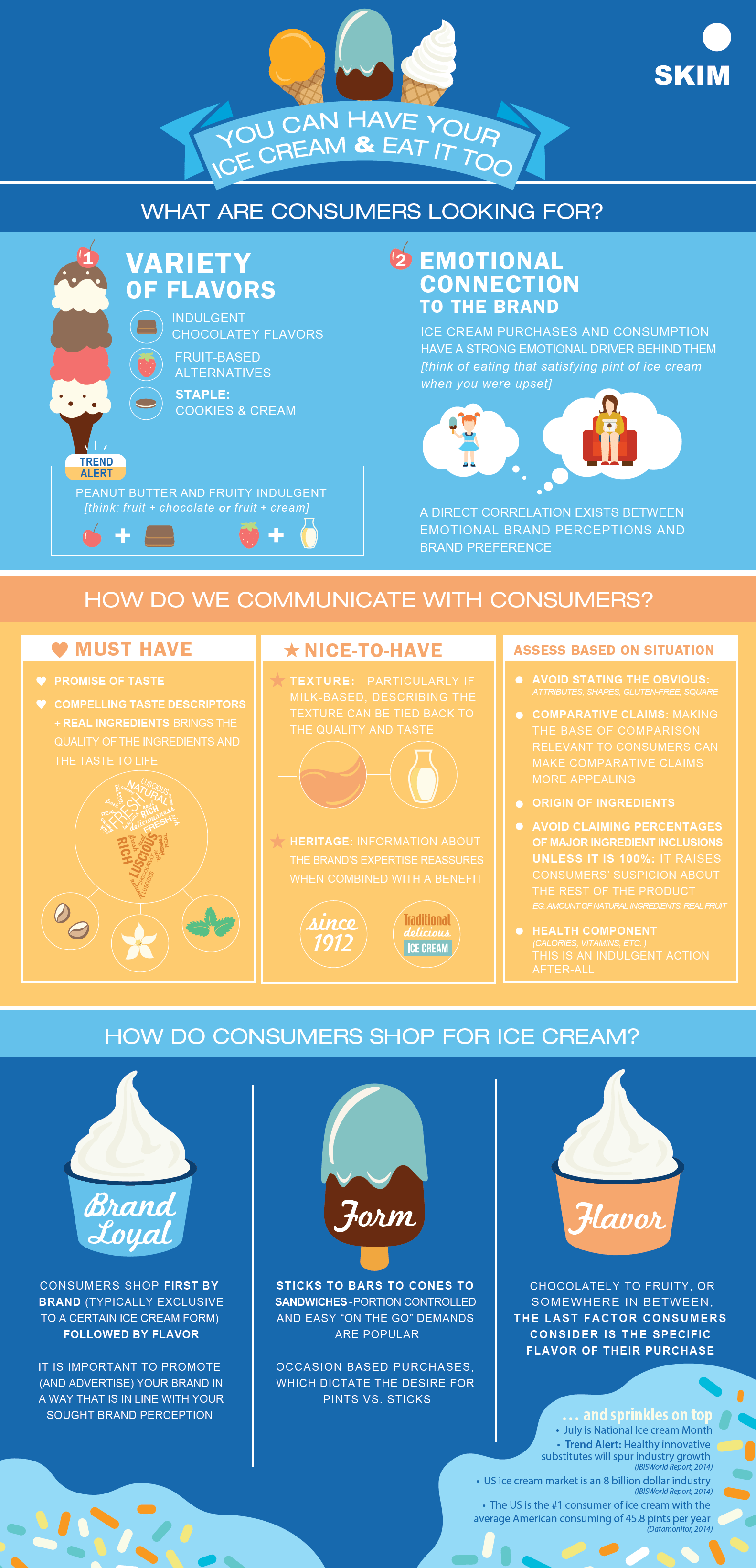 ice cream marketing messaging infographic SKIM