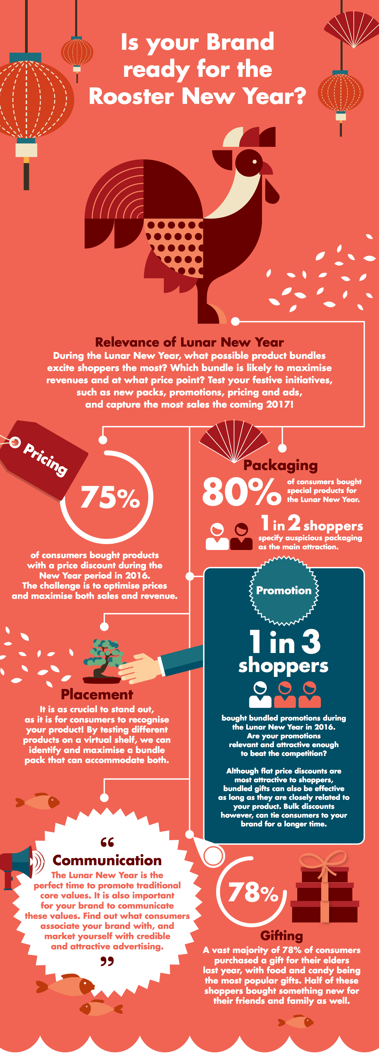 Rooster New Year Brand SKIM Infographic