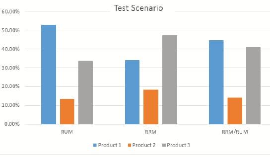 Predictive modeling: Test scenario