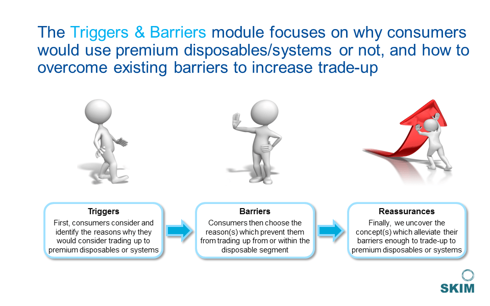 Product's Triggers and Barriers