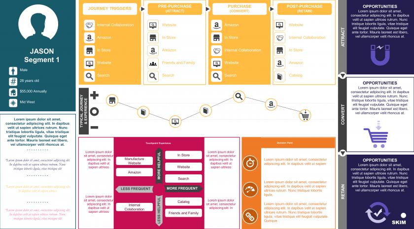 Customer decision journey summary