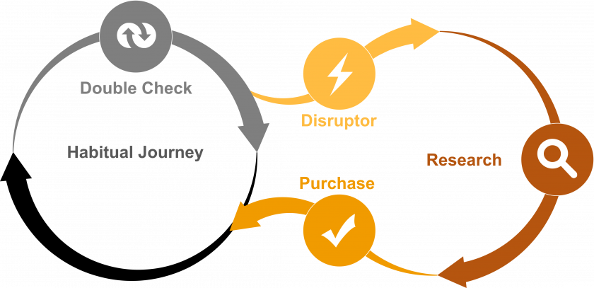 The (disrupted) habitual customer journey