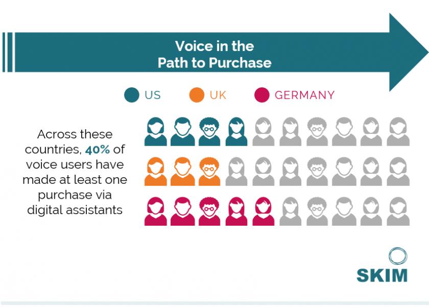 SKIM Voice Tech Trends 2018