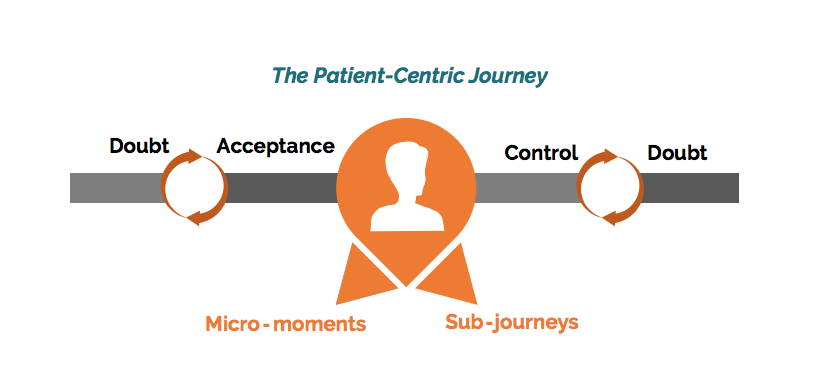 the patient centric journey