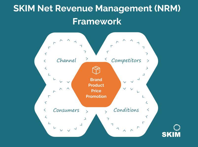 SKIM Net Revenue Management Market Research Framework