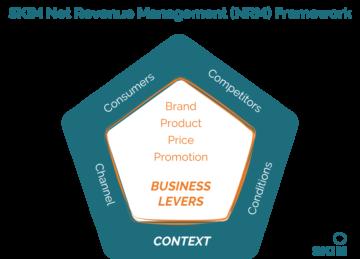 SKIM NRM Framework