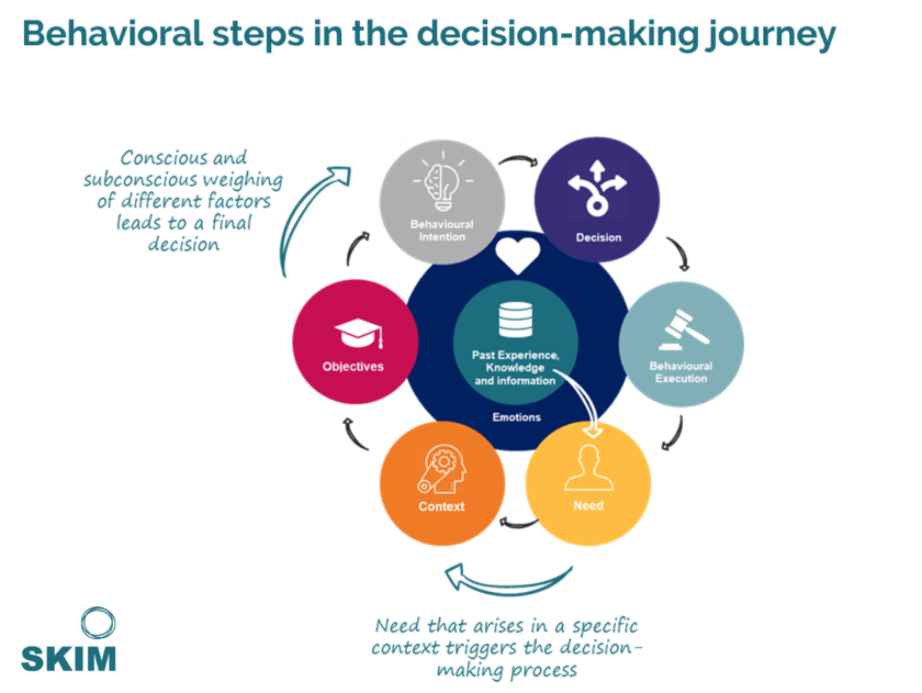 Decision making and how brands can leverage behavioral insights