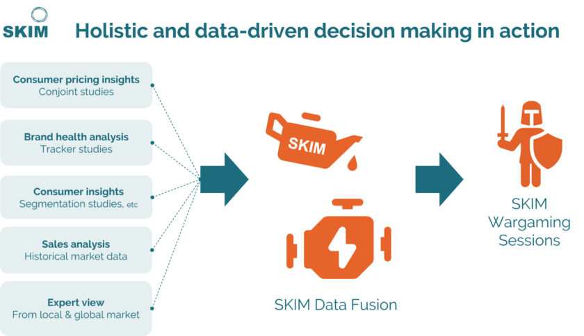 Wargaming for data driven holistic decisions