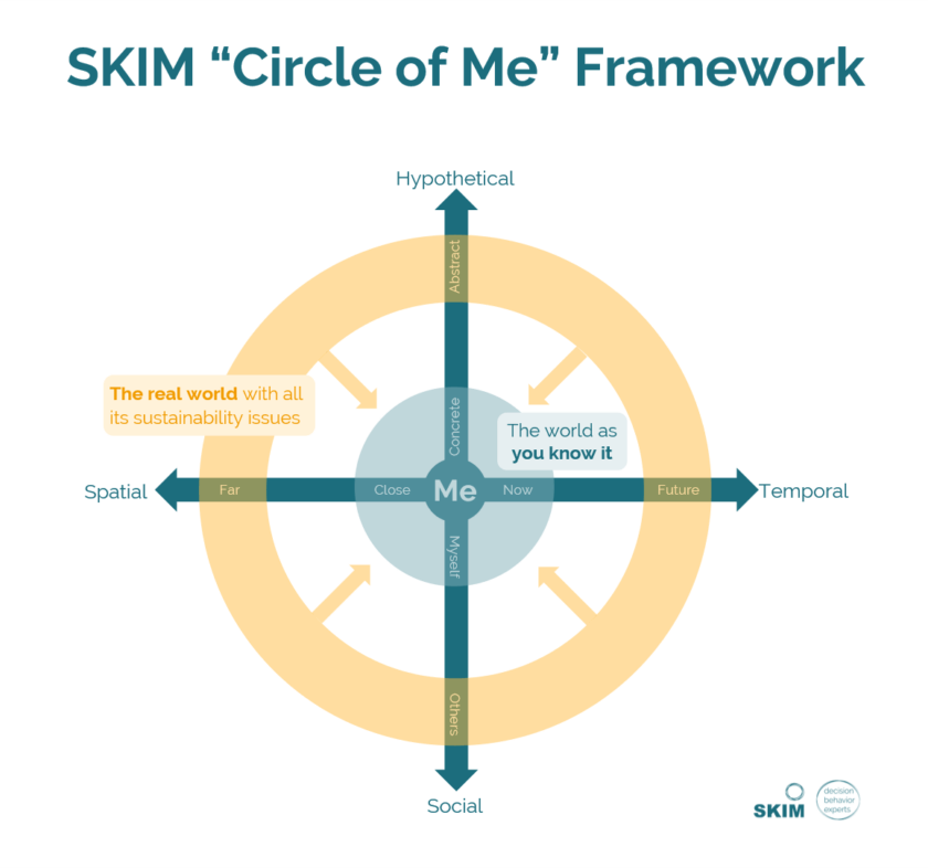 SKIM_ Physchological Distance_Circle of Me