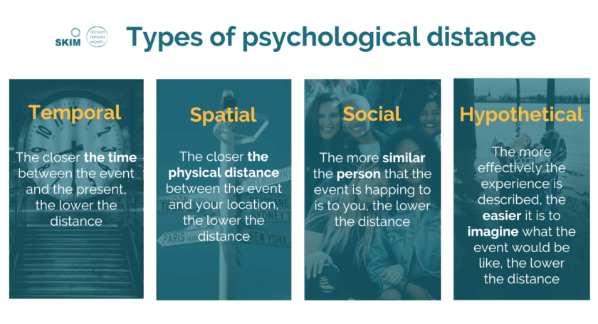 SKIM_Types of Physchological Distance